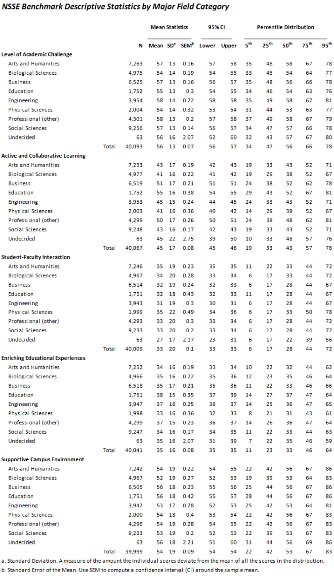 NSSE-stats
