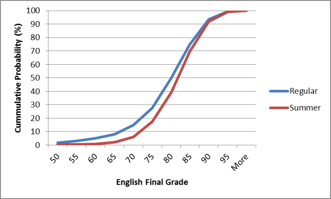 gradesdistribution