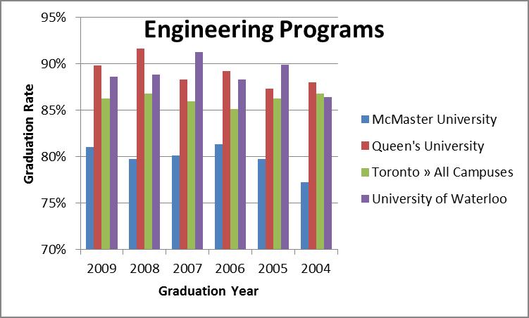 Engineering Failure Rates | A Professor in Waterloo Engineering