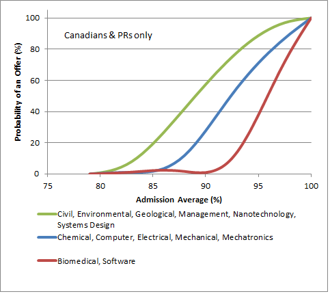 Waterloo hardest to easiest engineering programs to get into